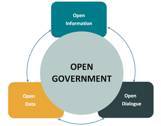 Open Government 1